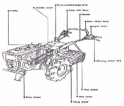 Sejarah Mesin Diesel Pada Alat Dan Mesin Pertanian Karya Tulis Ilmiah