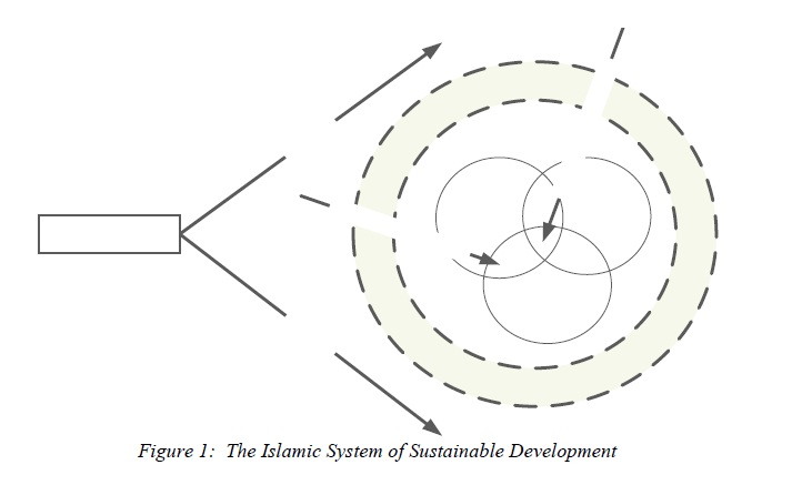 The Islamic System of Sustainable Development